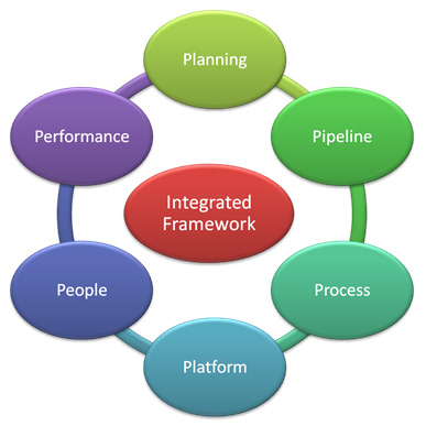 An Integrated Approach to Managing Innovation