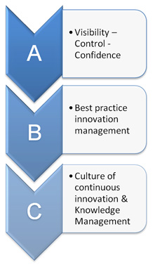 business innovation framework
