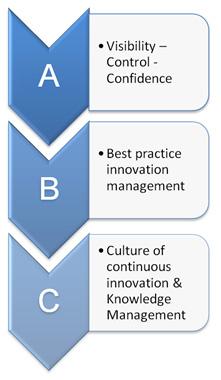 business innovation framework