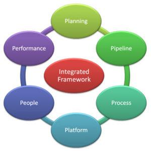 innovation process steps